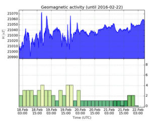geomagnetische_aktivitaet